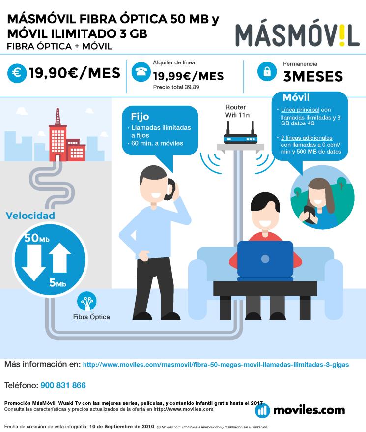 Infografía MÁSMÓVIL Fibra 50 Mb + Móvil Ilimitado / 5GB