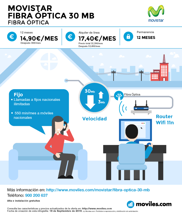 Infografía Movistar Fibra Óptica 50 Mb