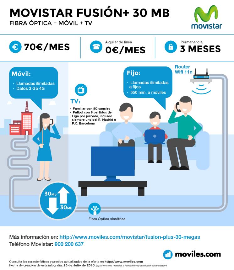 Infografía Movistar Fusión+ 50 Mb