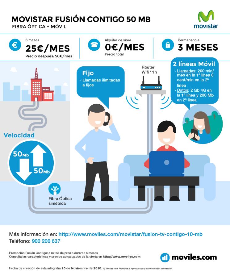 Infografía Movistar Fusión Contigo 50 Mb