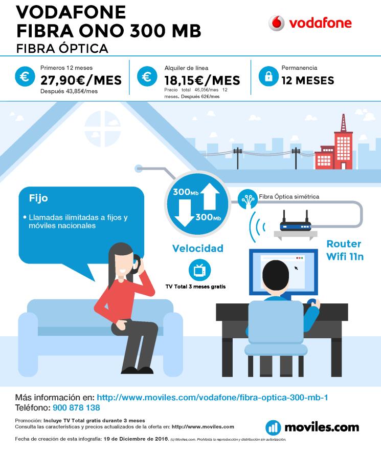 Infografía Vodafone Fibra ONO 300 Mb