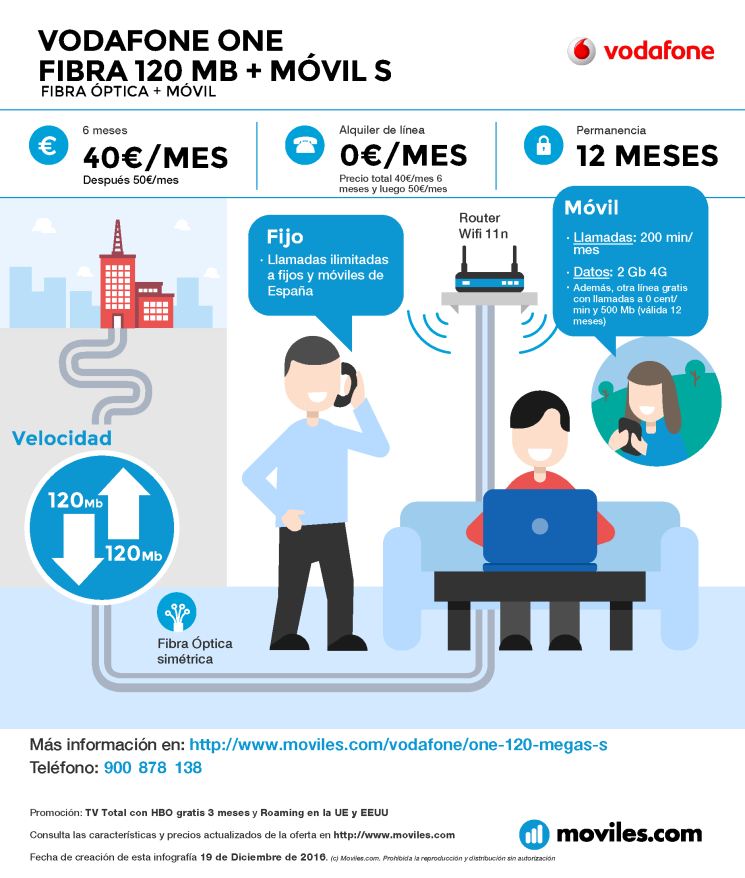 Infografía Vodafone One Fibra 120 Mb |Móvil S