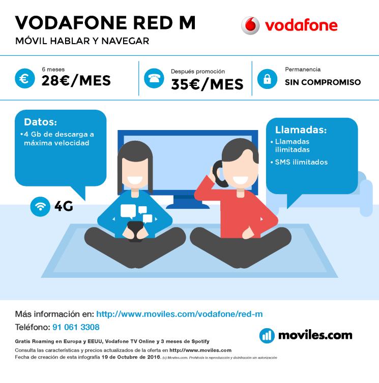 Infografía Vodafone Red M