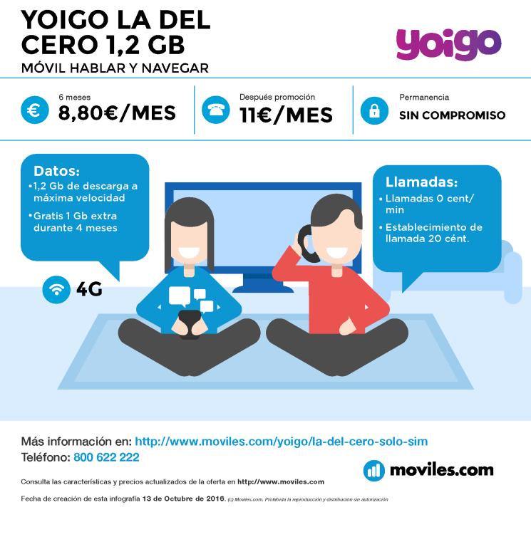 Infografía Yoigo La Sinfín 3GB