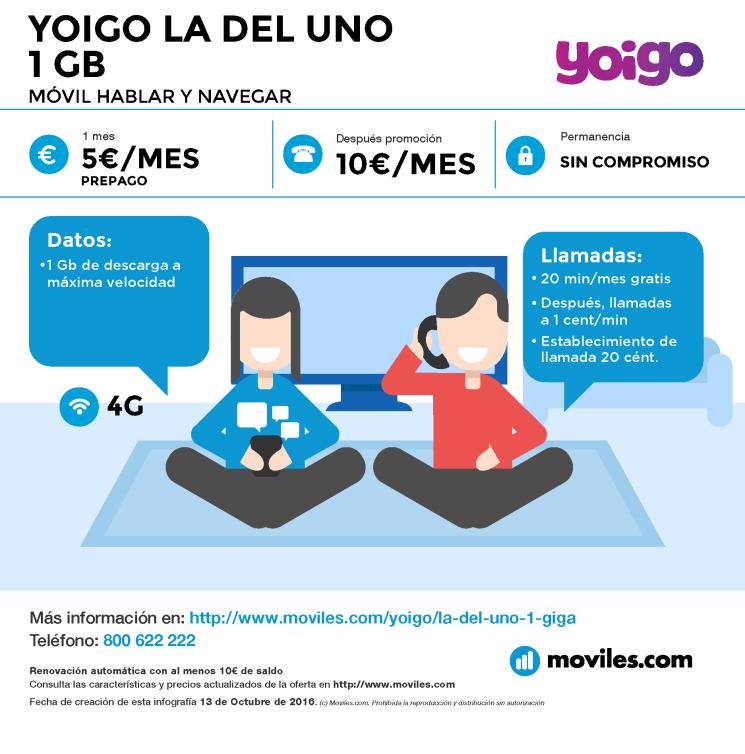 Infografía Yoigo La Prepago 16GB